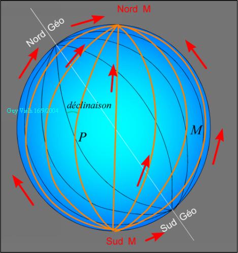boussole nord magnetique